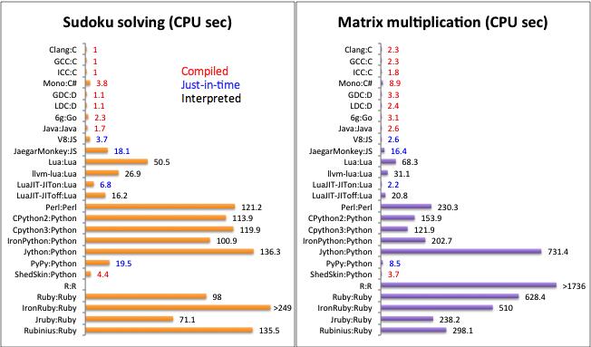 The Programming Language Lua