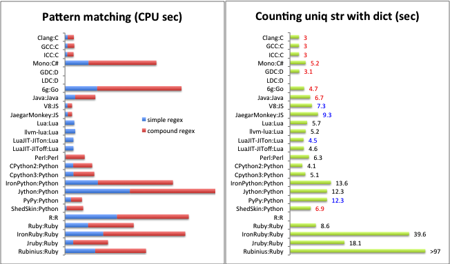 Programming Languages Benchmarks